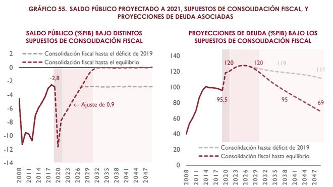 Pronóstico de la Airef de evolución del déficit y la deuda pública sobre PIB en las próximas décadas
