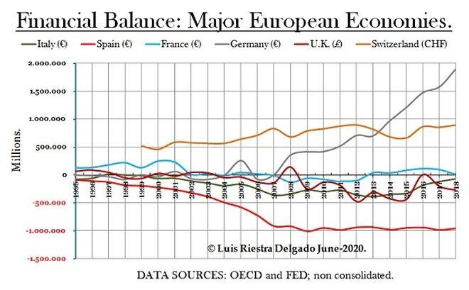 3 - Macro Financial Balance Europe - Luis Riestra Delgado - macomatters-es
