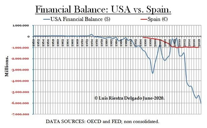 1 - Macro Financial Balance USA & Spain - Luis Riestra Delgado - macomatters-es