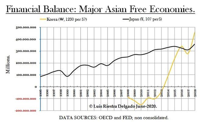 4 - Macro Financial Balance Asia - Luis Riestra Delgado - macomatters-es