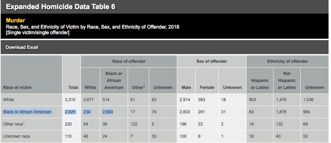 Muertes de hombres negros a manos de hombres negros