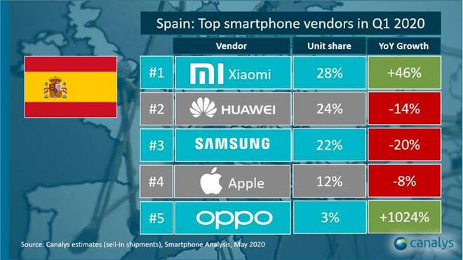 Ranking de vendedores en España durante el primer trimestre de este año elaborado por Canalys