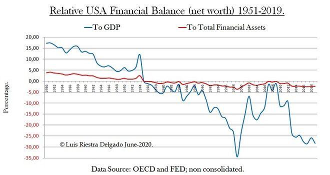 2 - Relative Macro Financial Balance USA - Luis Riestra Delgado - macomatters-es