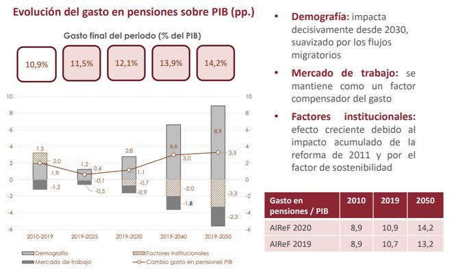 Gráfico Airef - Evolución del gasto en pensiones