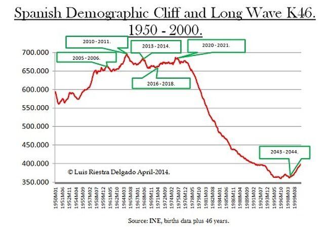 2 - Spanish Demographic Cliff K46 - Luis Riestra Delgado - macomatters-es