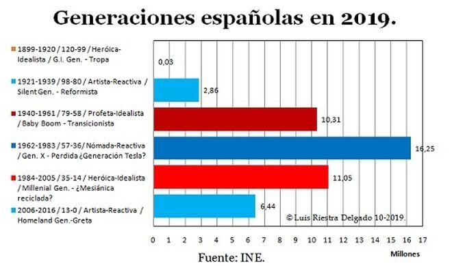 1 - Spanish Generations in 2019 - Luis Riestra Delgado - macomatters-es