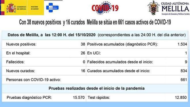 Datos de Melilla a 15 de octubre