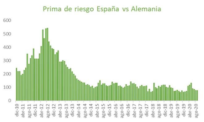Prima de riesgo España vs Alemania