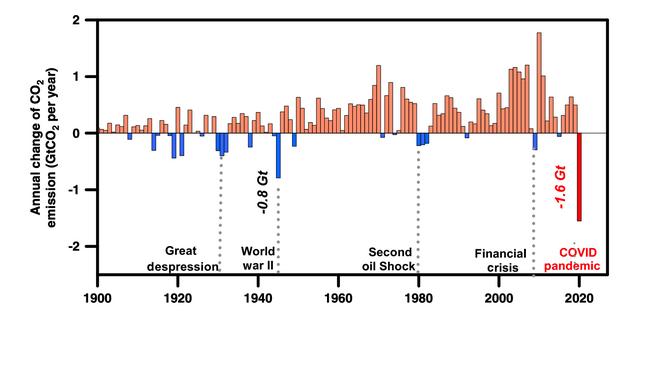 Tabla en la que se muestran las mayores reducciones de emisiones de CO2 la historia