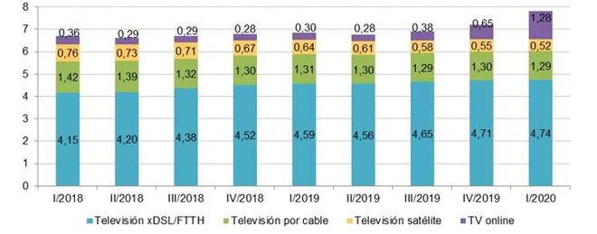 Usuarios de televisión por formato