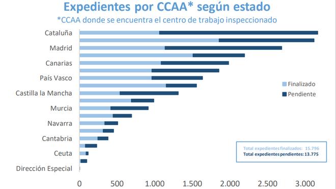 Expedientes de fraude en ERTE por CCAA