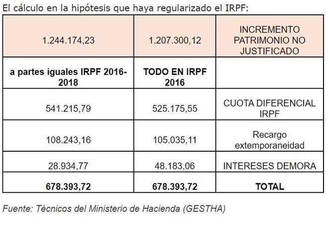 Cálculo de Gestha tras el dinero aflorado por Juan Carlos I.