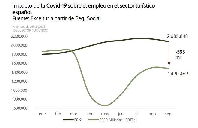 Impacto de la covid-19 sobre el empleo en el sector turístico español