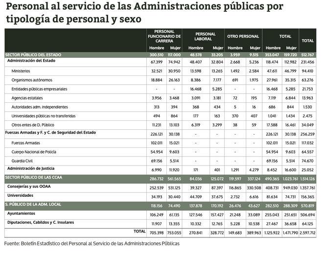 Personal al servicio de las Administraciones públicas por tipología de personal y sexo (datos de 2019)