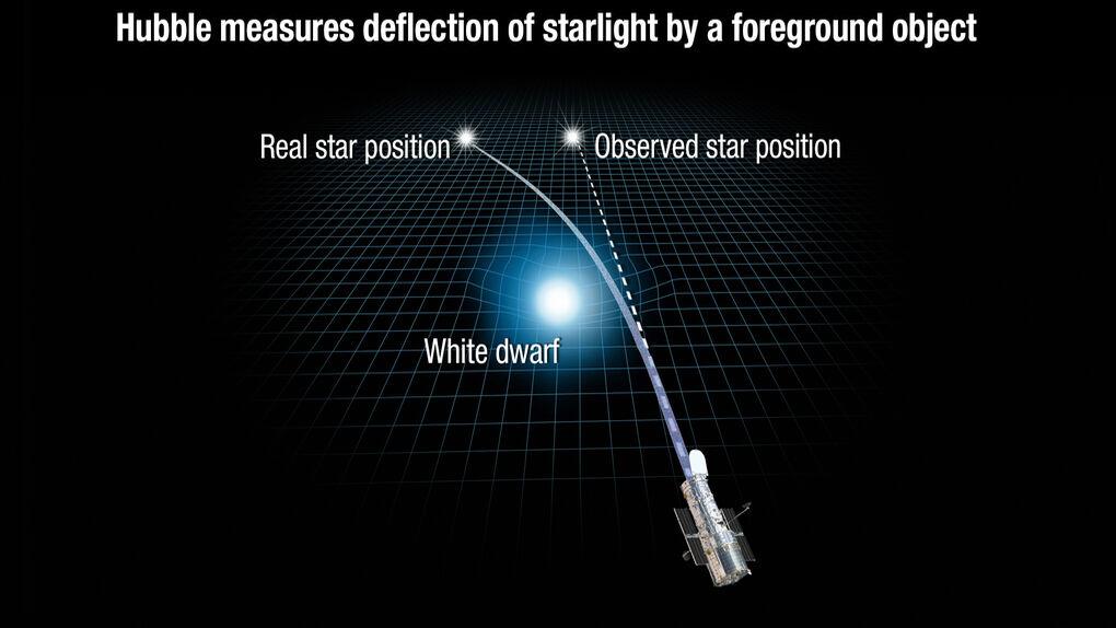 """Encuentran la estrella """"imposible"""" de Einstein cien años después"""