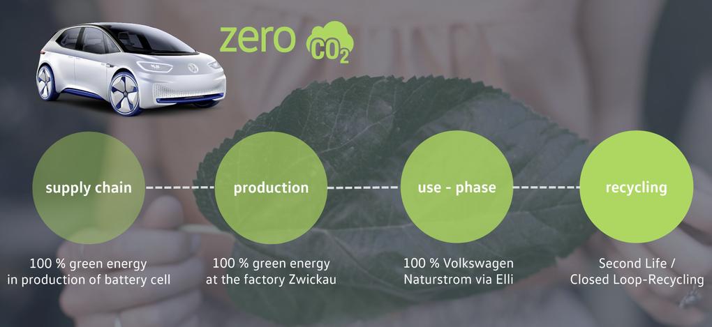Volkswagen lanzará este año su primer eléctrico neutral en su huella de CO2