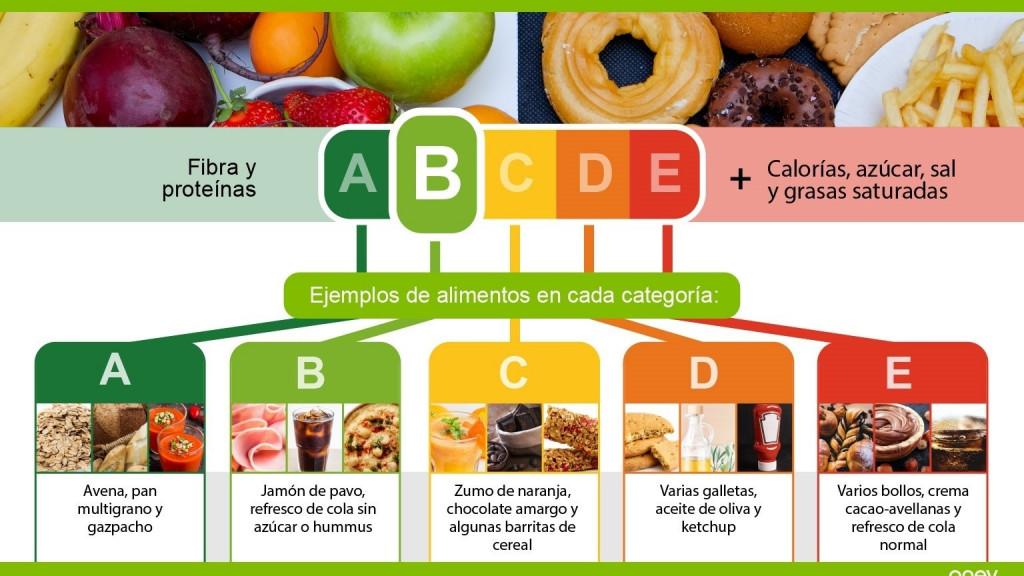 Alberto Garzón y el semáforo nutricional Nutriscore: la amenaza para el cerdo y el queso español