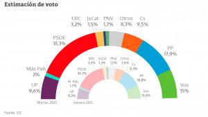 Estimación de voto