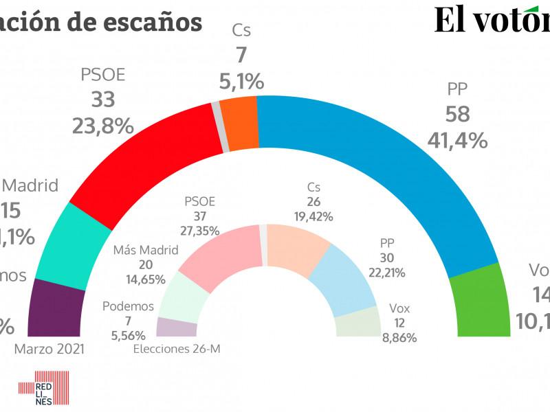 La 'ayusomanía' dispara al PP en Madrid y se garantiza la mayoría absoluta con Vox