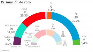 Estimación de voto en la Asamblea de Madrid según el CIS