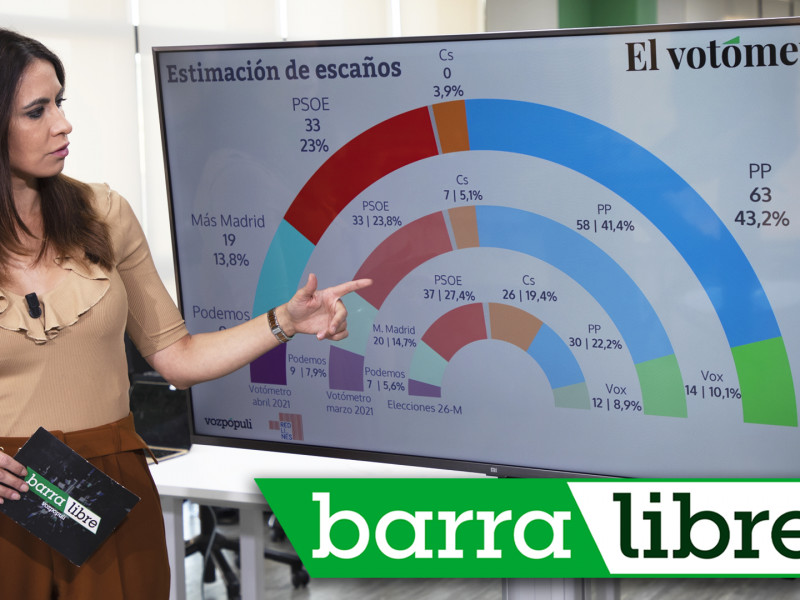 Votómetro: Isabel Díaz Ayuso, a seis escaños de la absoluta y el 'pensionazo' de Artur Mas | 'Barra libre 50'