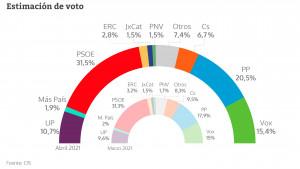 Estimación de voto del CIS en Abril de 2021