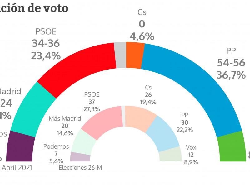 Estimación de voto en las elecciones de la Comunidad de Madrid según el CIS