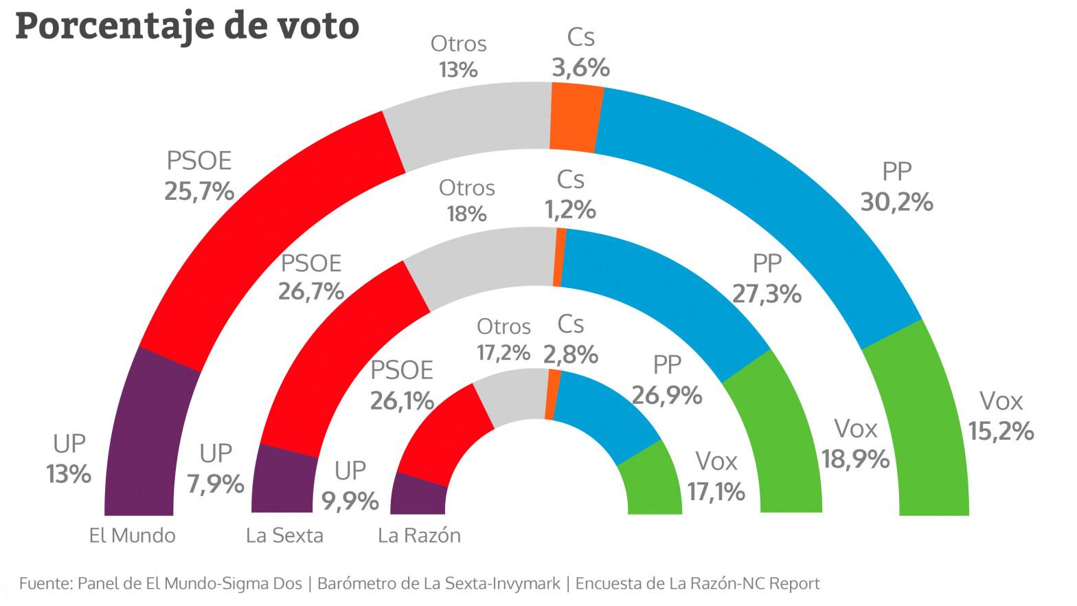 La victoria de Ayuso dispara a Casado y el PP ya gana al PSOE en las encuestas