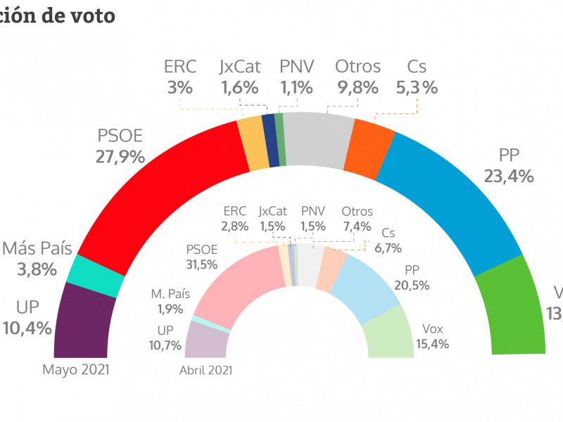 Estimación de voto en mayo de 2021 según el CIS