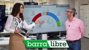 El PP se dispara y el PSOE se hunde (Votómetro) y entrevista a Jordi Sevilla