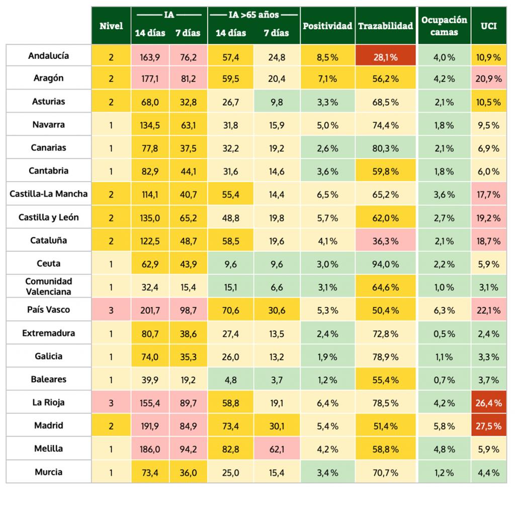 Niveles de alerta por parámetros y comunidad autónoma (datos a 3 de junio de 2021).