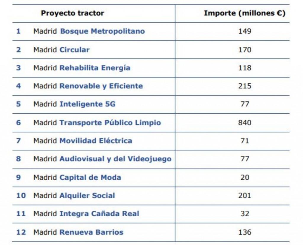 Proyectos Madrid UE