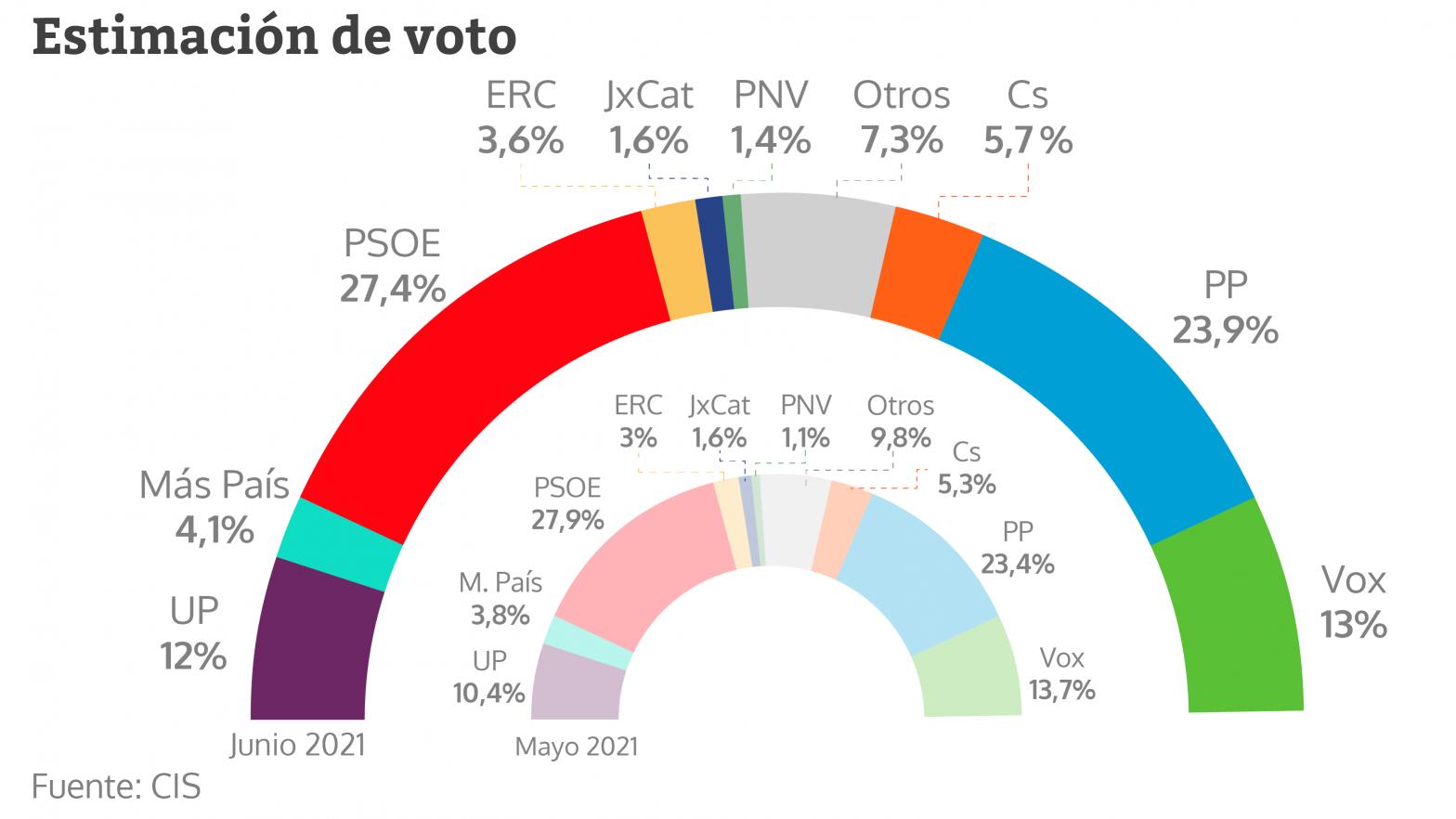 Estimación de voto del CIS en junio de 2021.